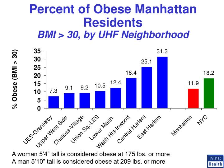 Percent of Obese Manhattan Residents