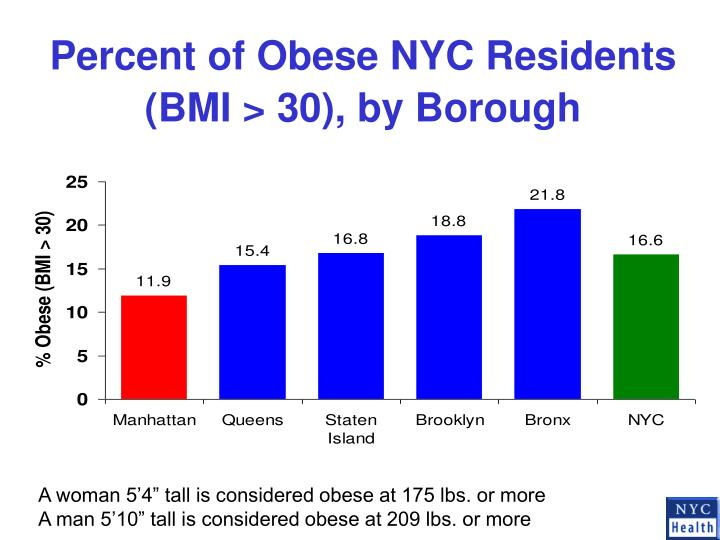 Percent of Obese NYC Residents
