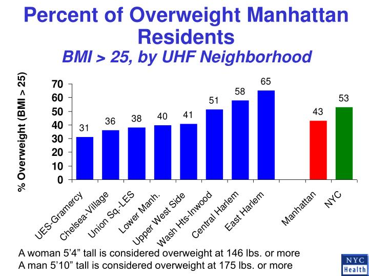 Percent of Overweight Manhattan Residents