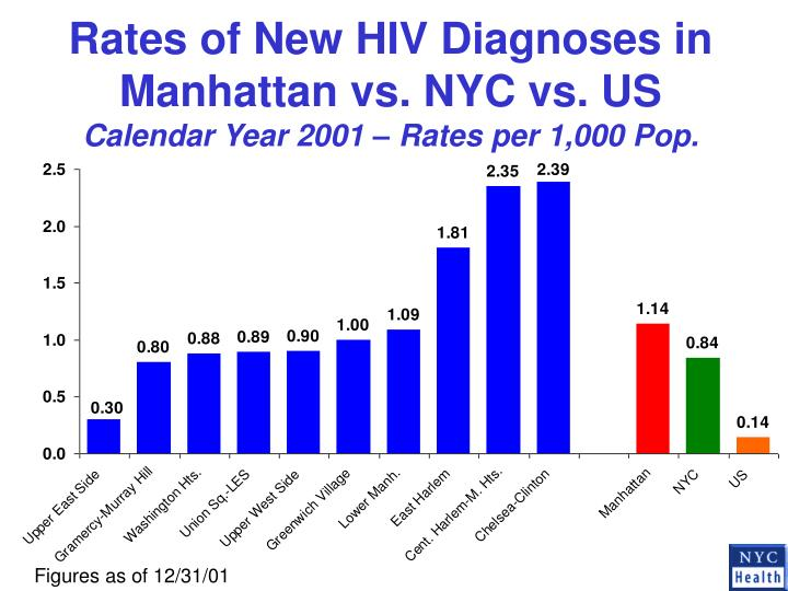 Rates of New HIV Diagnoses in Manhattan vs. NYC vs. US