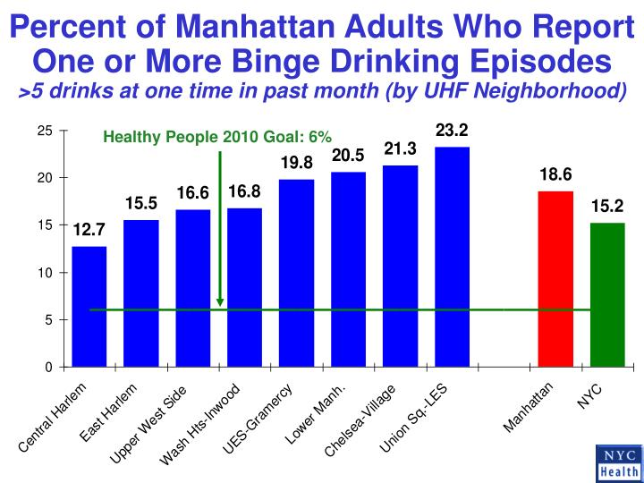 Percent of Manhattan Adults Who Report One or More Binge Drinking Episodes
