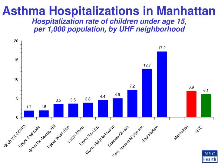Asthma Hospitalizations in Manhattan
