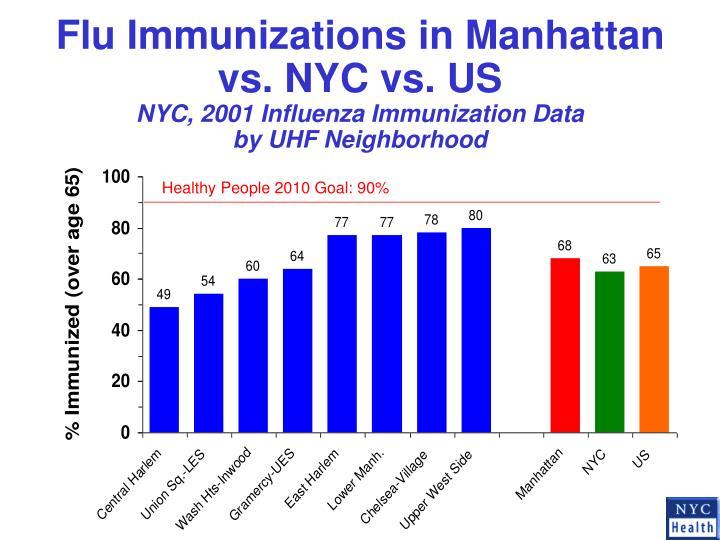 Flu Immunizations in Manhattan vs. NYC vs. US
