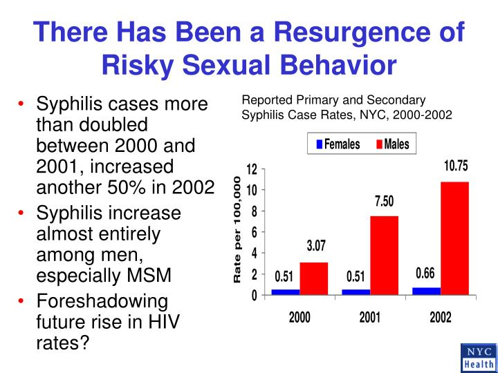 There Has Been a Resurgence of Risky Sexual Behavior