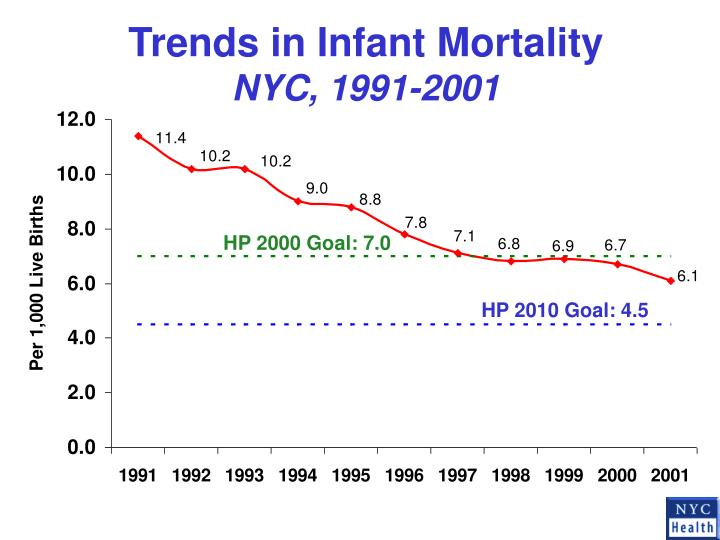 Trends in Infant Mortality