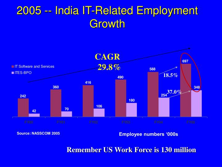 2005 -- India IT-Related Employment Growth