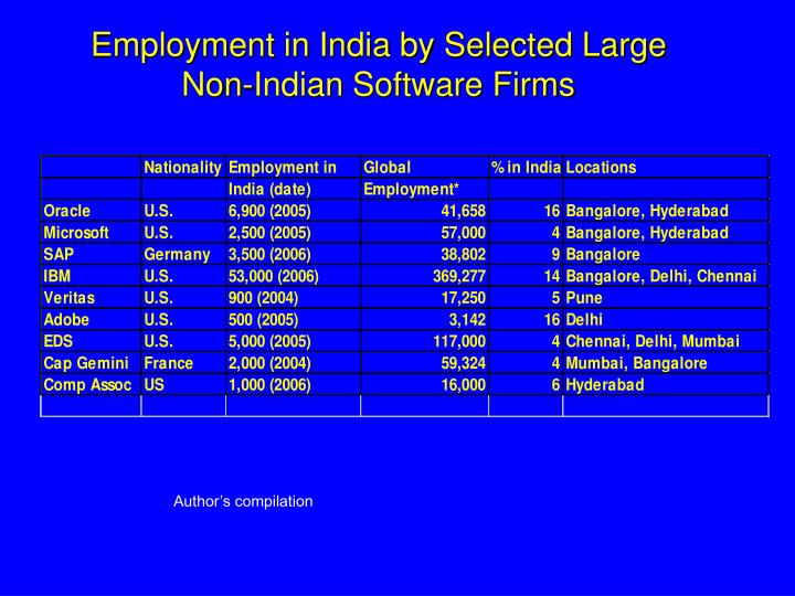 Employment in India by Selected Large