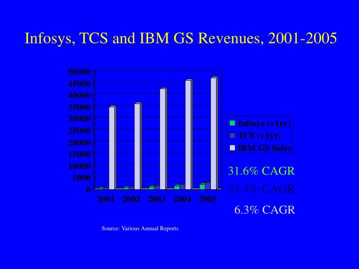 Infosys, TCS and IBM GS Revenues, 2001-2005