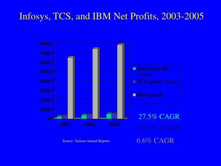 Infosys, TCS, and IBM Net Profits, 2003-2005