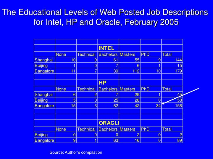 The Educational Levels of Web Posted Job Descriptions
