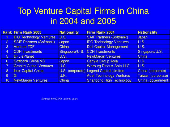 Top Venture Capital Firms in China