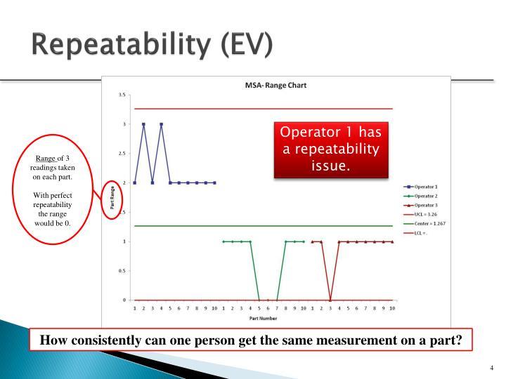 Repeatability (EV)