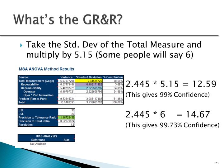 What's the GR&R?