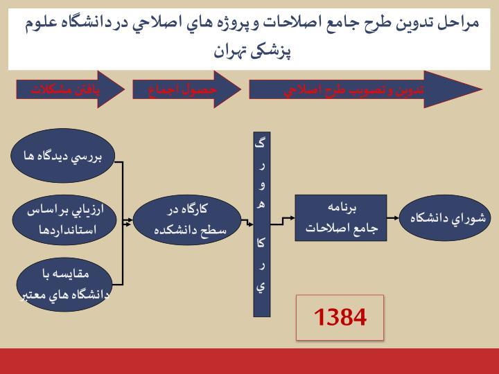 مراحل تدوين طرح جامع اصلاحات و پروژه هاي اصلاحي در دانشگاه علوم پزشکی تهران