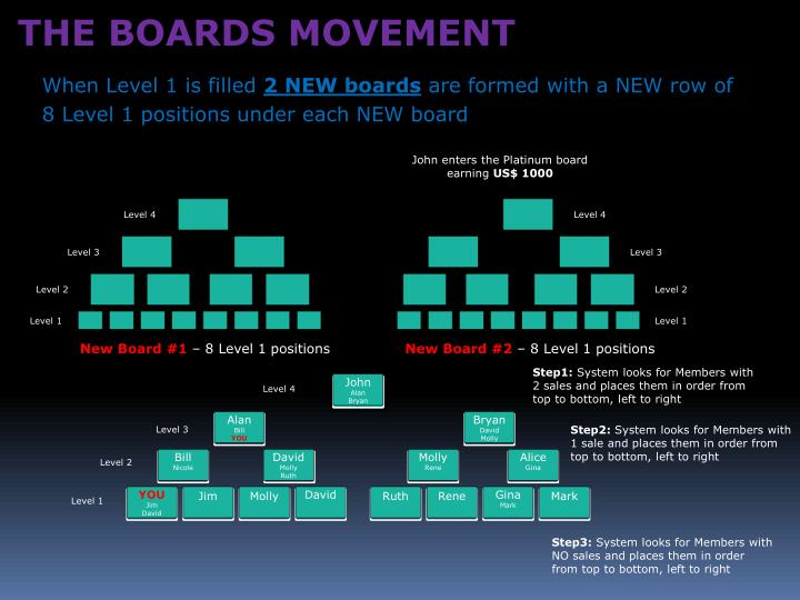 THE BOARDS MOVEMENT