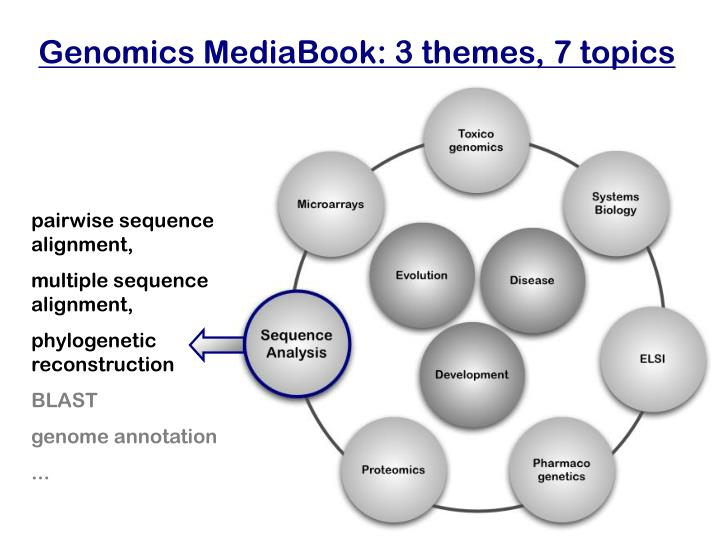 Genomics MediaBook: 3 themes, 7 topics