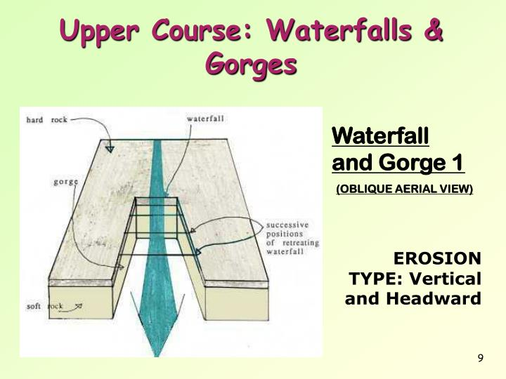 Upper Course: Waterfalls & Gorges