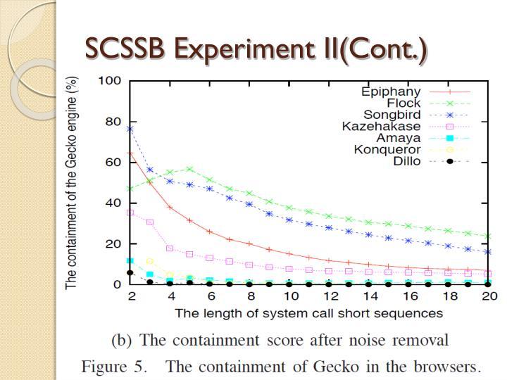 SCSSB Experiment II(Cont.)