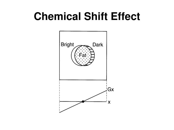 Chemical Shift Effect