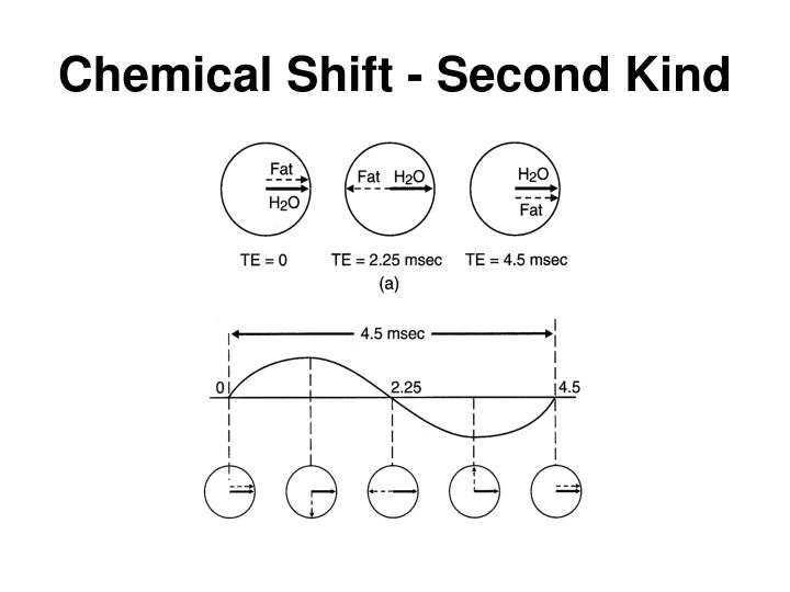 Chemical Shift - Second Kind