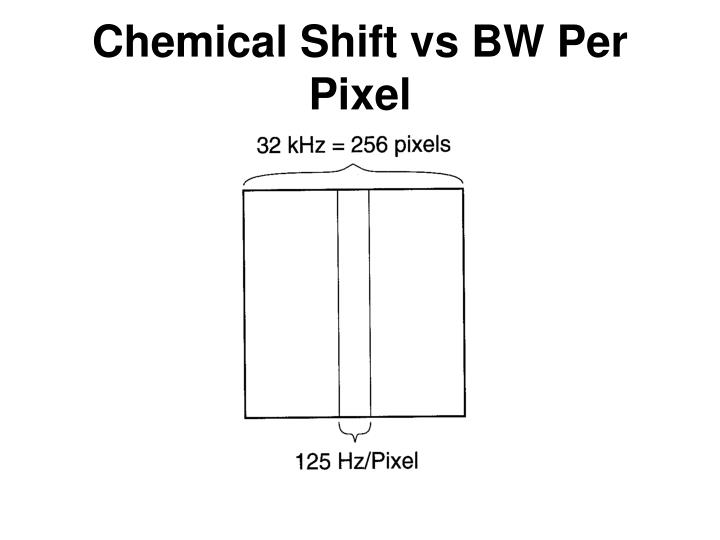 Chemical Shift vs BW Per Pixel