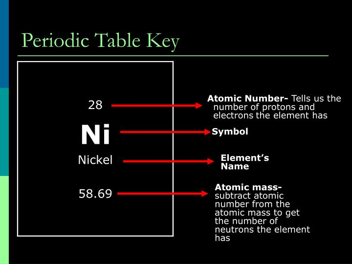 Periodic Table Key