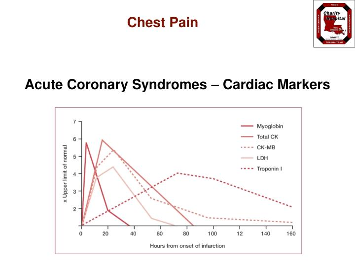 Acute Coronary Syndromes – Cardiac Markers