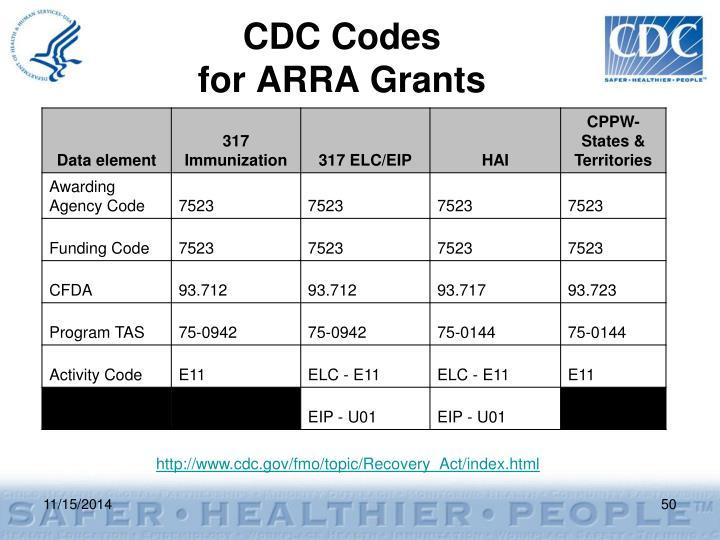 CDC Codes