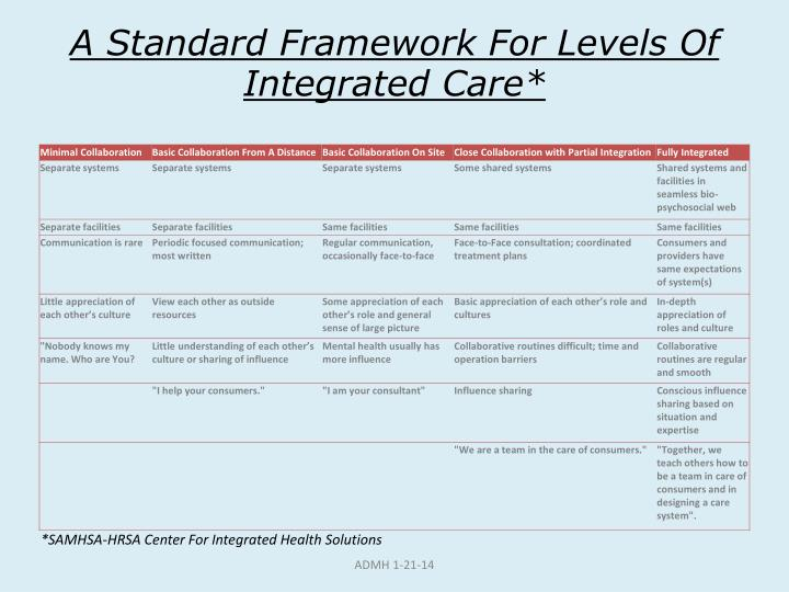 A Standard Framework For Levels Of Integrated Care*