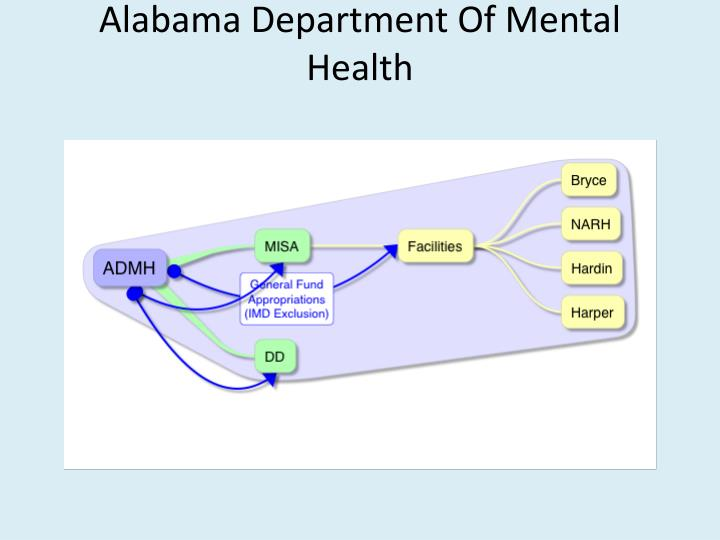 Alabama Department Of Mental Health
