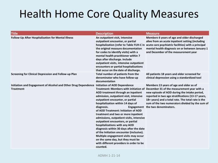 Health Home Core Quality Measures