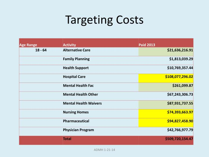 Targeting Costs