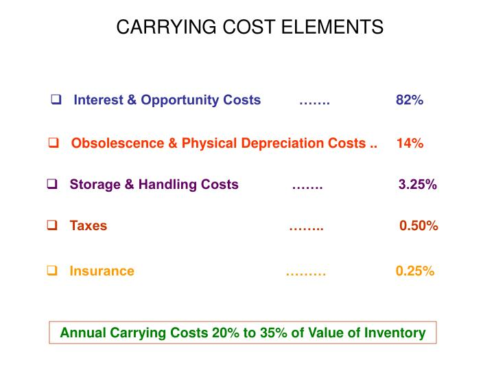 CARRYING COST ELEMENTS