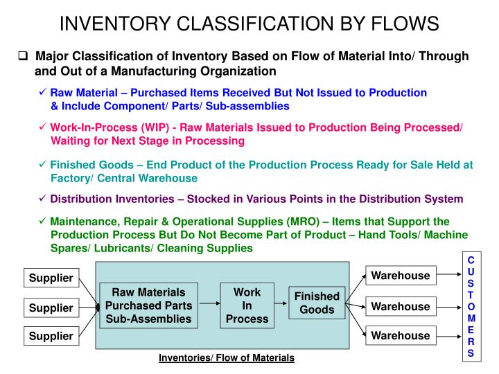 INVENTORY CLASSIFICATION BY FLOWS