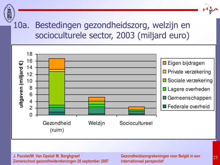 10a.Bestedingen gezondheidszorg, welzijn en socioculturele sector, 2003 (miljard euro)