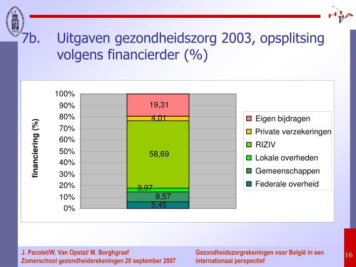 7b.Uitgaven gezondheidszorg 2003, opsplitsing volgens financierder (%)