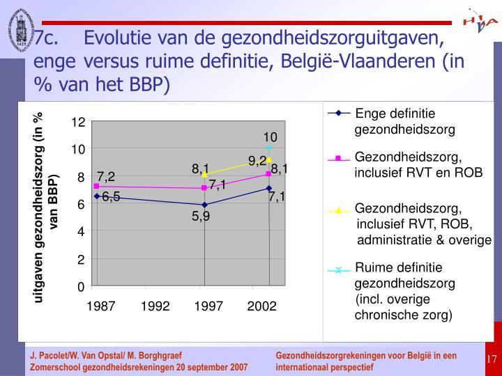7c.Evolutie van de gezondheidszorguitgaven, enge versus ruime definitie, België-Vlaanderen (in % van het BBP)