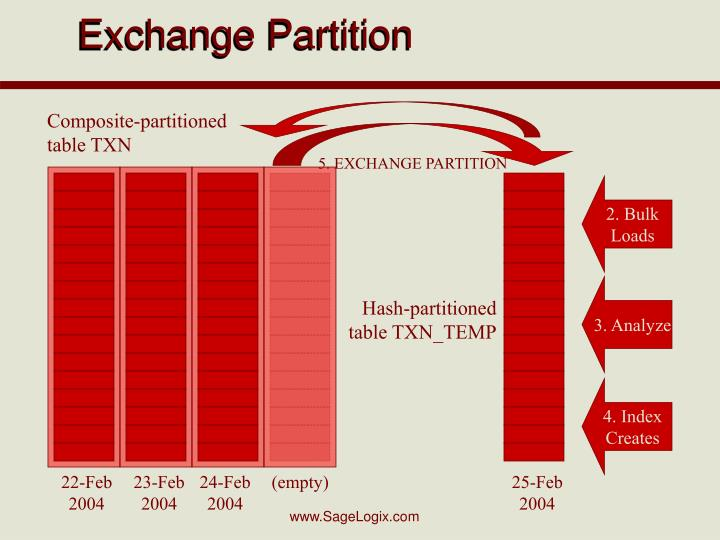 Exchange Partition
