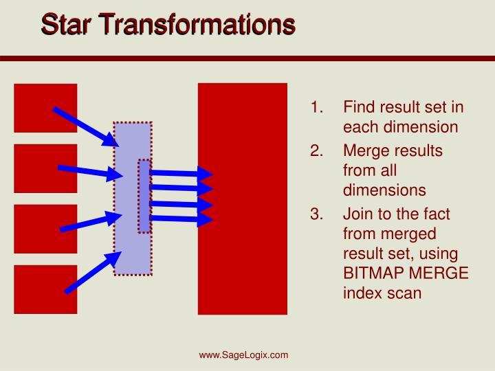 Star Transformations