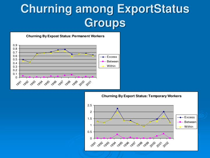 Churning among ExportStatus Groups