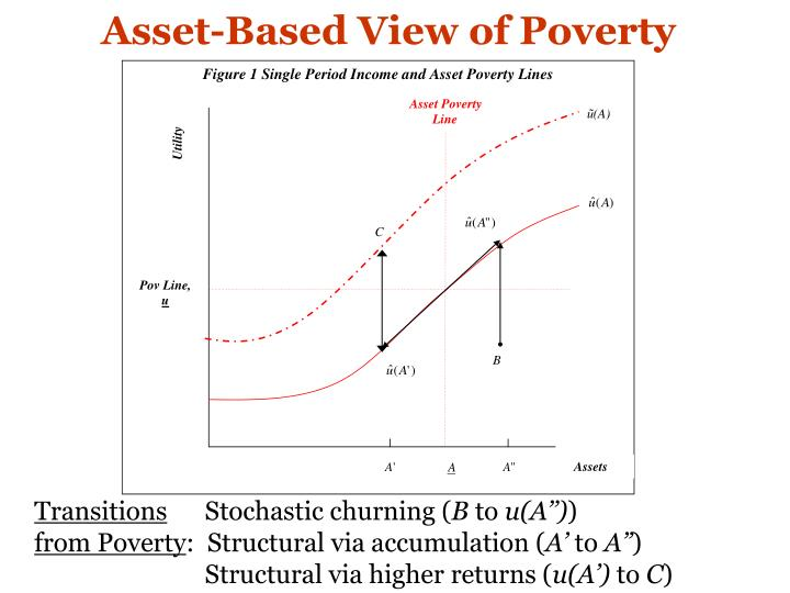 Asset-Based View of Poverty