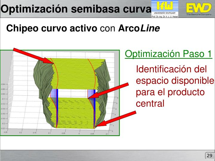 Optimización semibasa curva