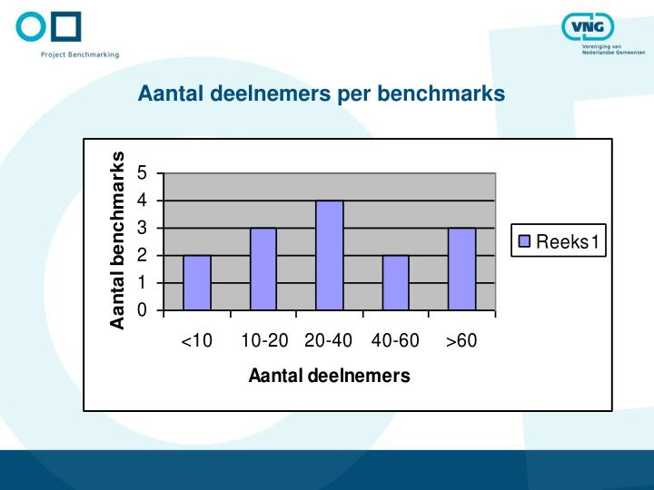 Aantal deelnemers per benchmarks