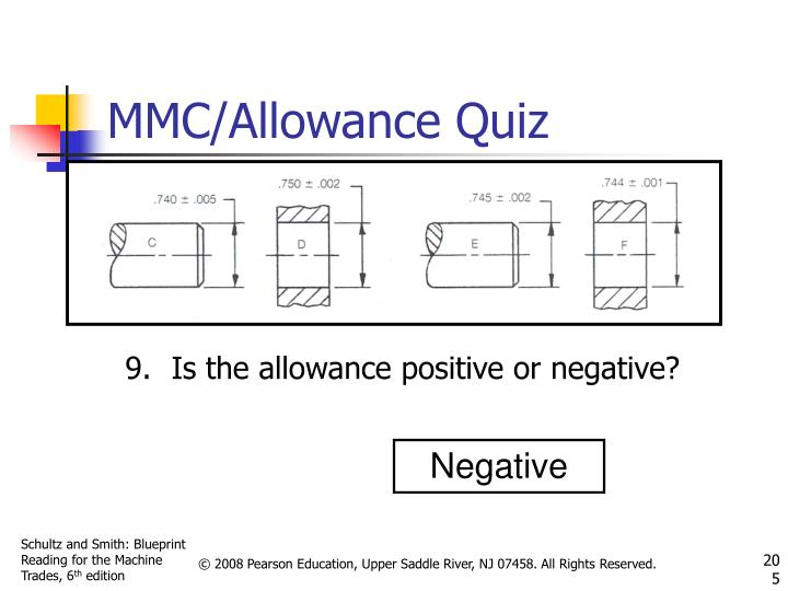 Is the allowance positive or negative?
