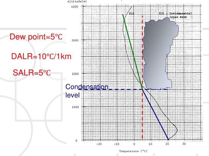 Dew point=5℃