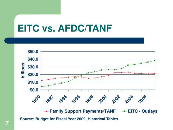 EITC vs. AFDC/TANF