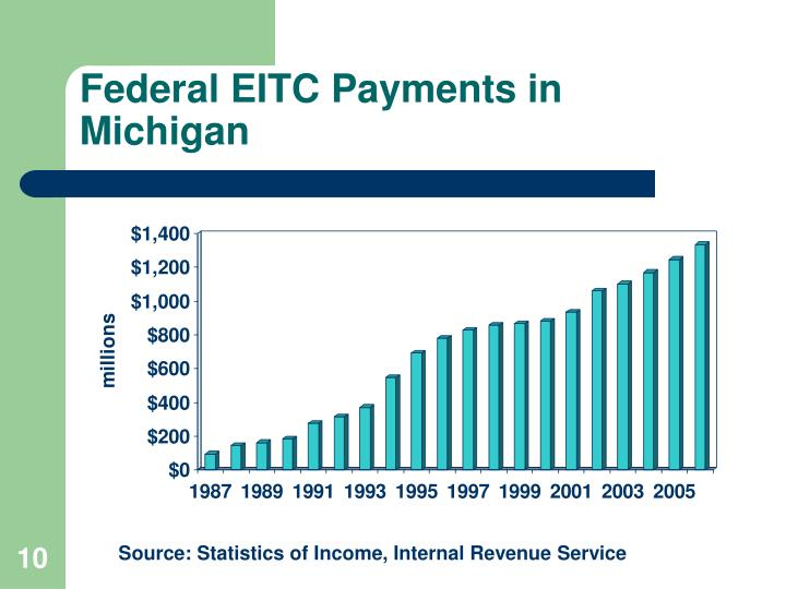 Federal EITC Payments in Michigan
