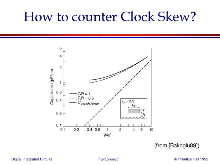 How to counter Clock Skew?