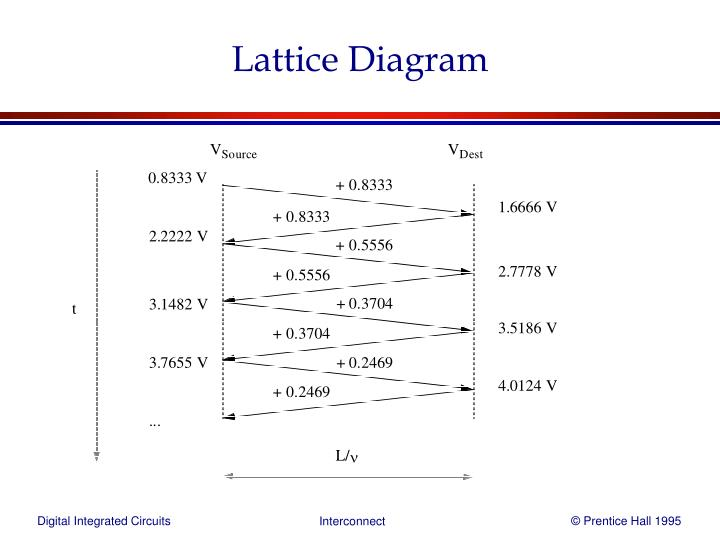 Lattice Diagram