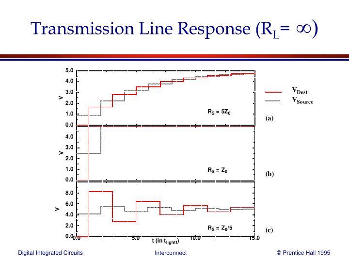 Transmission Line Response (R